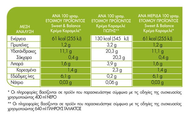 krema-karamele-sweet-and-balance-giotis-diathreptiki-episimansi