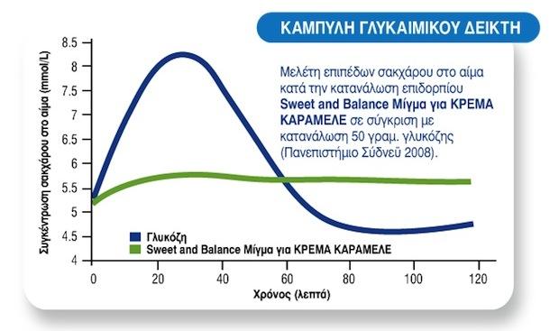 krema-karamele-sweet-and-balance-glikaimikos-deiktis