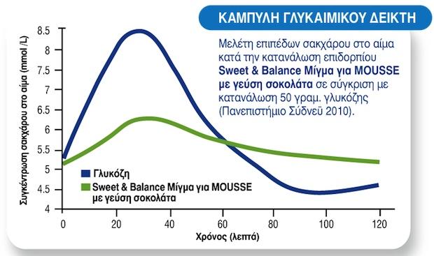 Mousse-sokolata-sweet-and-balance