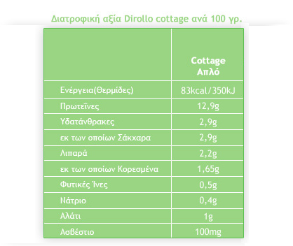 dirollo_cottage_cheese