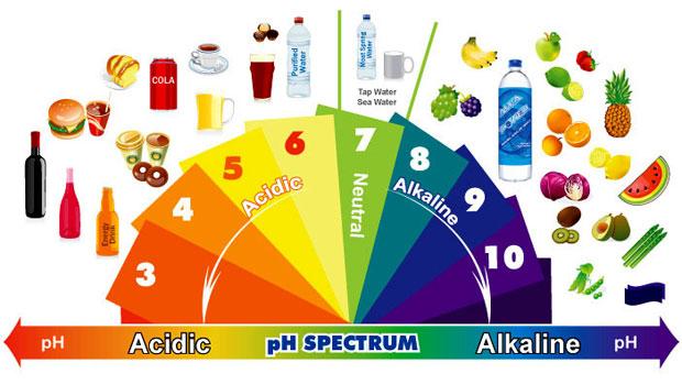 Τι είναι η «αλκαλική» δίαιτα
